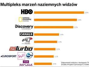 Wavemaker: widzowie doceniają naziemną telewizję cyfrową