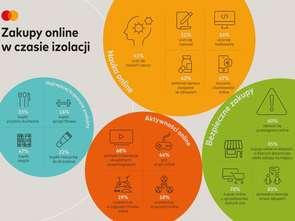 Dwie trzecie Polaków korzysta z e-commerce częściej niż kiedykolwiek wcześniej