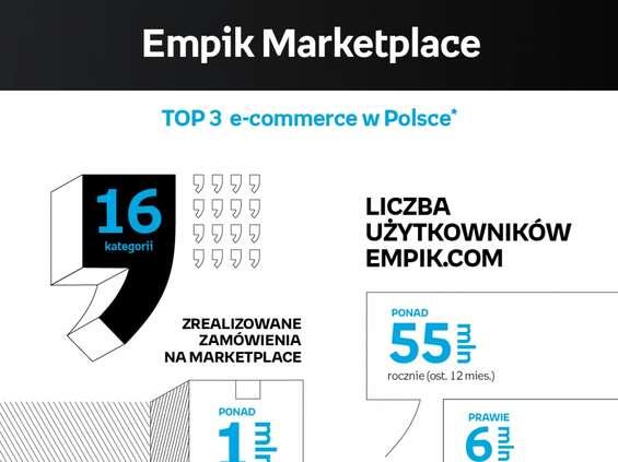 Milion zamówień w Empik Marketplace