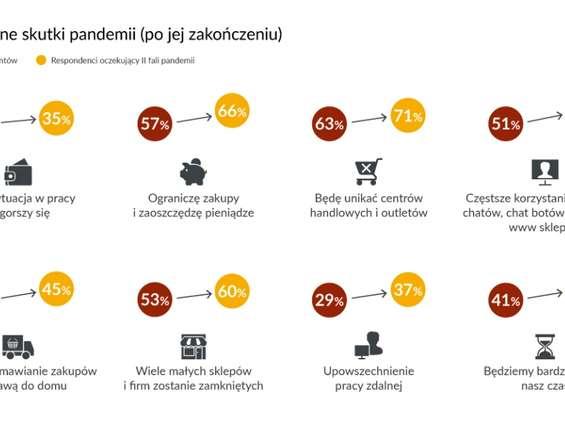 GfK: większość Polaków przekonana o drugiej fali pandemii