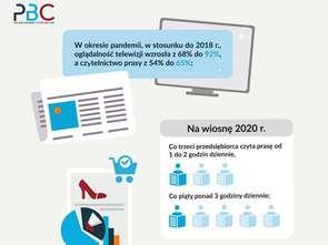 Badanie PBC: właściciele mikro- i małych firm jako czytelnicy prasy i uczestnicy gospodarki