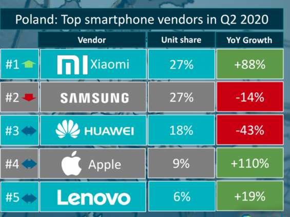Canalys: Xiaomi i Samsung na pierwszym miejscu w Polsce