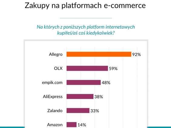Inquiry: ponad połowa internautów chce korzystać z amazon.pl