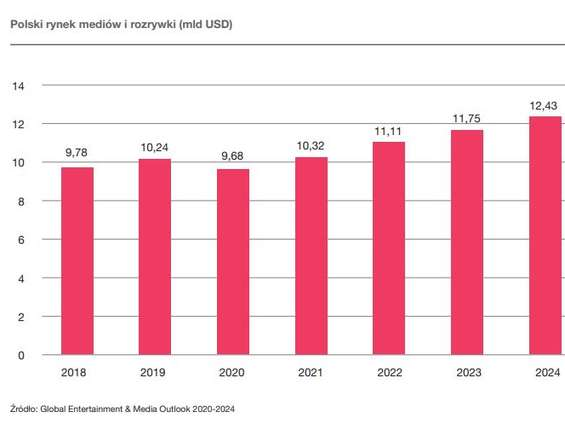 Koronawirus będzie kosztował polski sektor mediów i rozrywki ponad 0,5 mld dol.