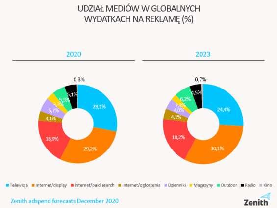 Zenith: E-commerce i wideo ratują rynek reklamy