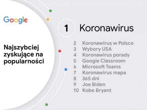 Najpopularniejsze hasła roku 2020 w wyszukiwarce Google [wideo]