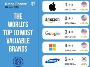 Apple najcenniejszą marką świata w rankingu Brand Finance Global 500