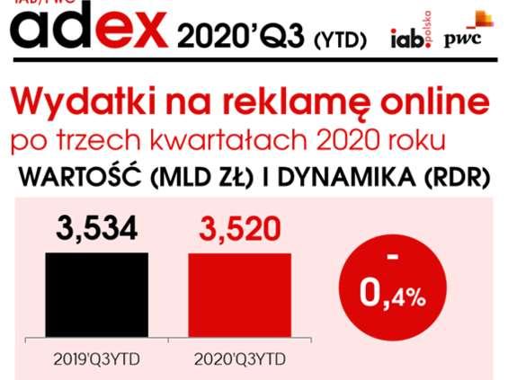 Reklama online ponownie na plusie w III kwartale 2020 r.
