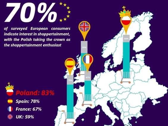 Forrester dla AliExpress: Polacy wśród czołowych entuzjastów shoppertainment w Europie