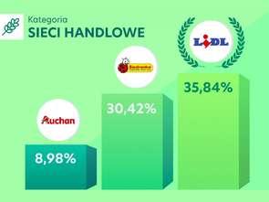 Lidl na czele rankingu sieci handlowych Listonic