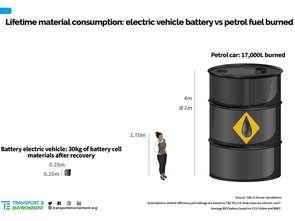 Nowe badanie potwierdza ekologiczne przewagi aut elektrycznych