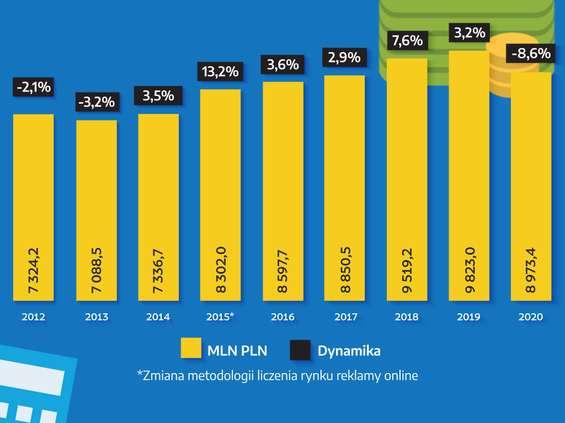 Publicis Groupe: To był najgorszy rok dla rynku reklamy od 2009 r.