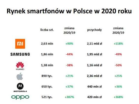 Xiaomi niekwestionowanym liderem rynku smartfonów