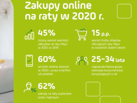 PayU: wartość zakupów online na raty wzrosła w 2020 r. o 45%