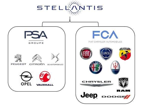 Stellantis wybiera globalnie Publicis Groupe