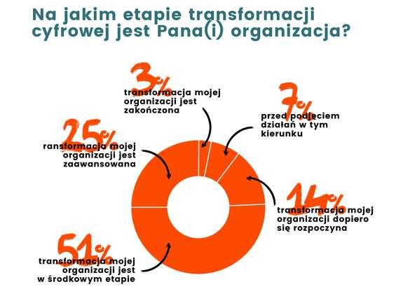Future.Company: 97% polskich firm nie przeszło transformacji cyfrowej