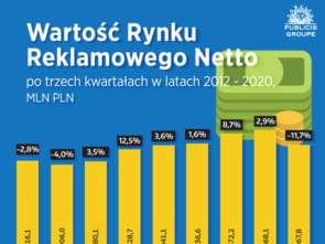 Publicis Groupe: Internetowe wydatki reklamowe wzrosły o 17,5%