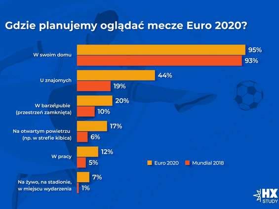 Starcom: Polacy są spragnieni kibicowania