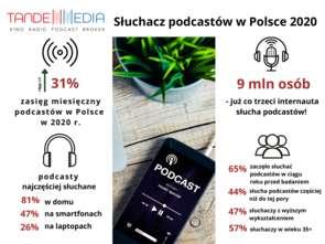 Tandem Media: Co trzeci polski internauta regularnie słucha podcastów
