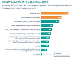 Fundacja Kobiety e-biznesu z raportem o sile social i live commerce