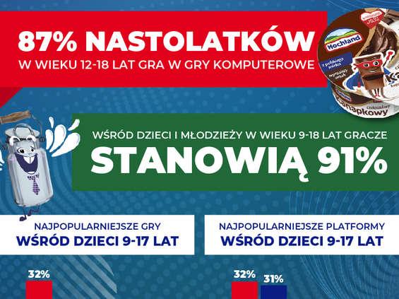 IQS: Prawie 90% nastolatków w Polsce gra w gry