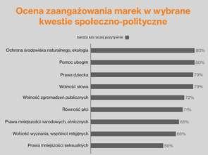 Wavemaker: wsparcie marek dla społeczności LGBT dzieli Polaków