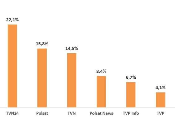 Koncesja dla TVN oraz obiektywność informacji - badanie Research Partner