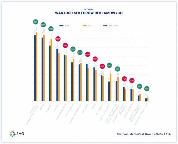 Dynamika i wartość wydatków reklamowych w poszczególnych sektorach w I kw 2016 r. w porównaniu roku poprzedniego
