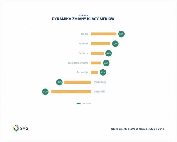 Dynamika wydatków reklamowych w poszczególnych kanałach komunikacji w I kw. 2016 vs I kw. 2015 r.