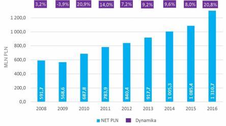 Wydatki reklamowe netto w sektorze handel 2008-2016, żródło: Raport Starcomu