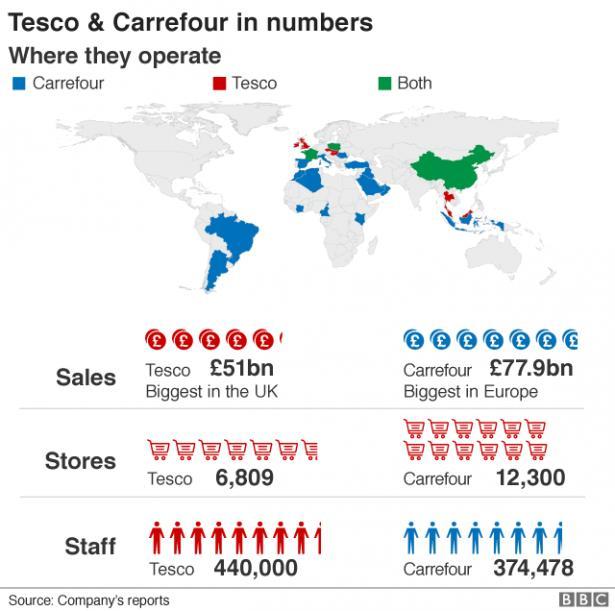 Porównanie przychodów, liczby sklepów i pracowników sieci Tesco i Carrefour. Żródło: BBC News / raporty firm.