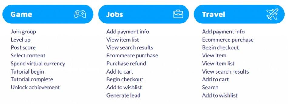 Przykłady zdarzeń istotnych w różnych kategoriach aplikacji  Źródło: Marketing Aplikacji Mobilnych 2019/2020 do pobrania na stronie Appmore.pl