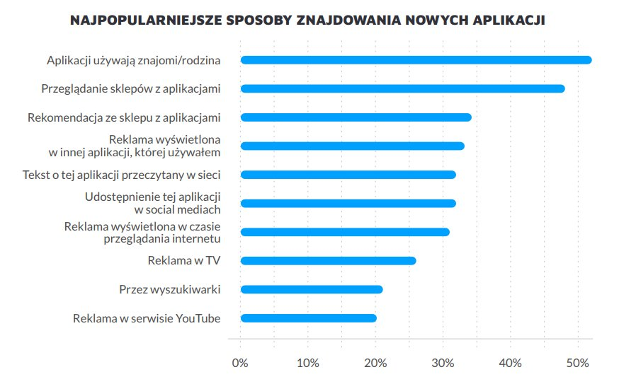 "Źródło: Google Research, ""How users discover and use apps""; Marketing Aplikacji Mobilnych 2019/2020 do pobrania na stronie Appmore.pl"